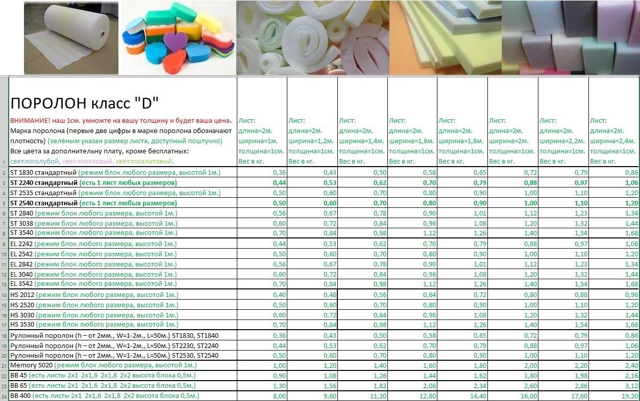 Характеристики и свойства поролона для мебели, советы по выбору