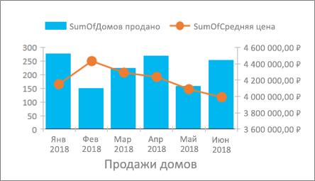 Круговая диаграмма - pie chart - qwe.wiki