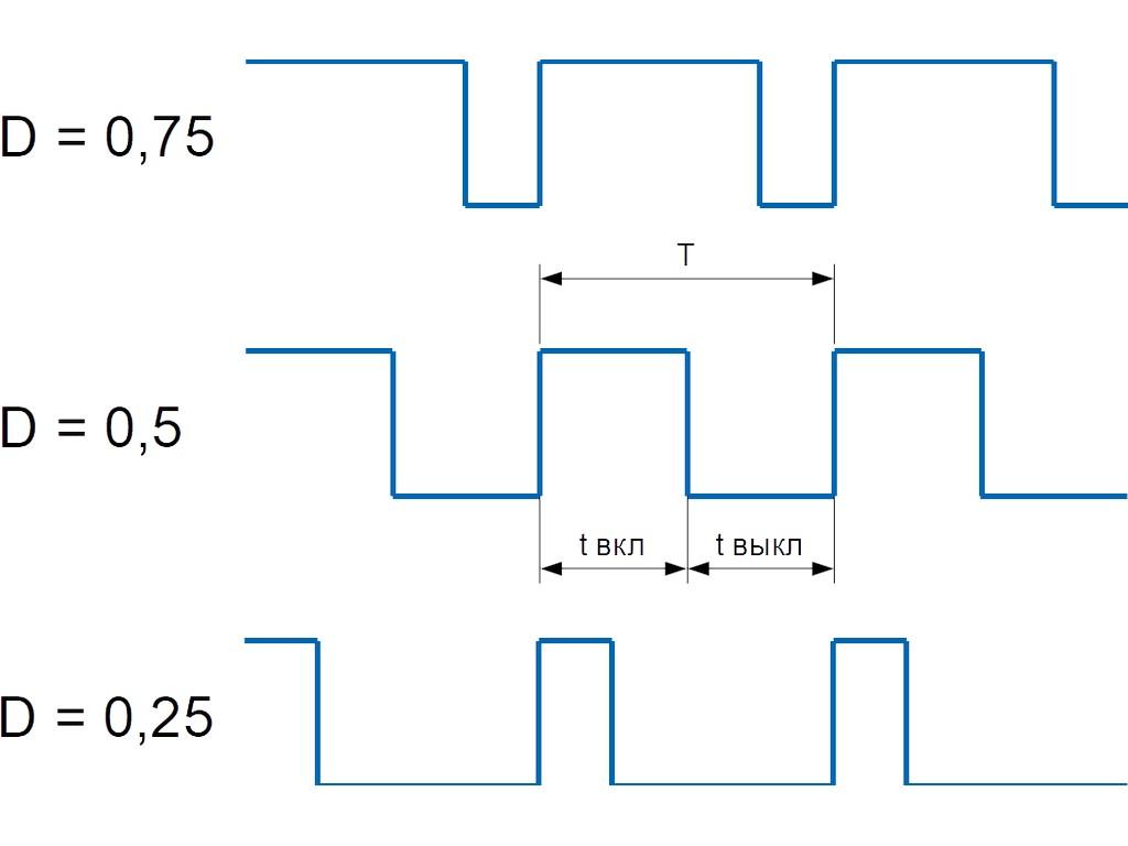 Физический уровень - модуляции