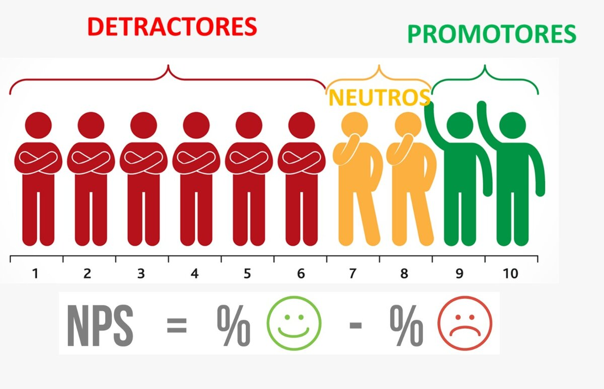 Индекс лояльности nps