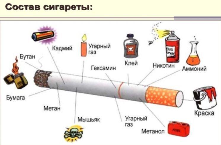Список сигарет, которые лучше никогда не покупать: табак пропитан химией и опасен для здоровья | ryos.ru | табак и сигареты ???? | яндекс дзен