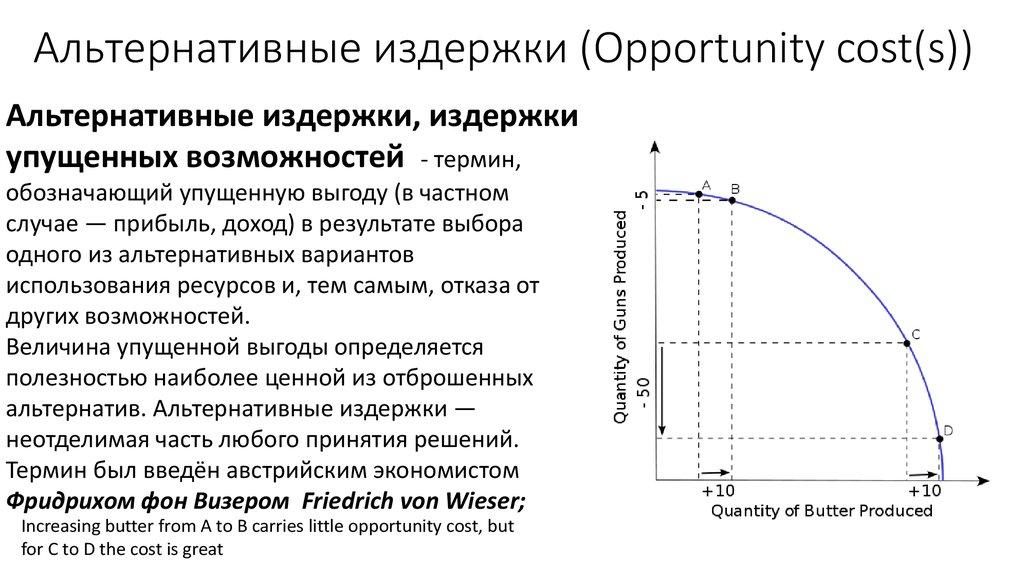 Издержки, понятие, состав и виды издержек производства, динамика затрат