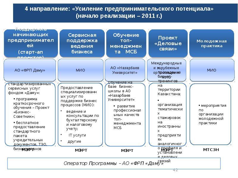 План «дорожная карта» — википедия. что такое план «дорожная карта»