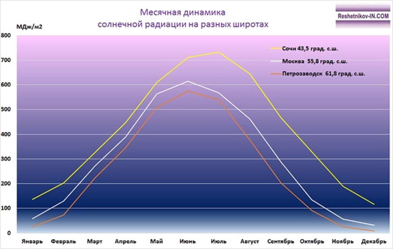 Прогноз погоды и наше здоровье: что такое уф индекс? | clever lady