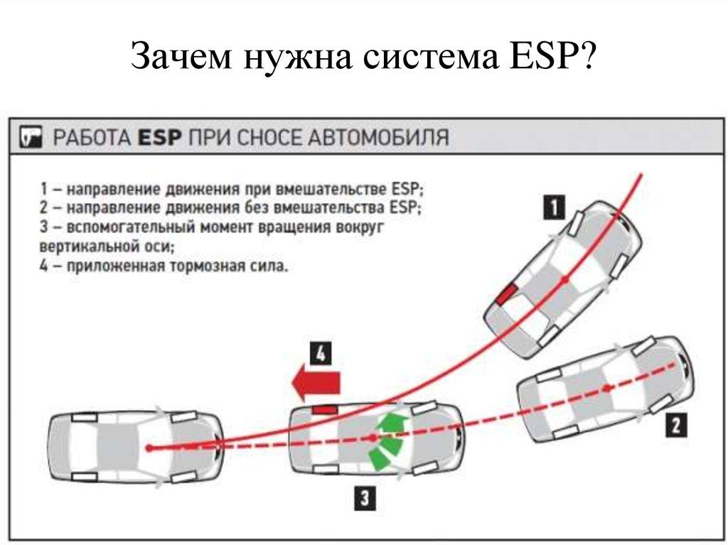 Что такое esp  принцип работы  система стабилизации