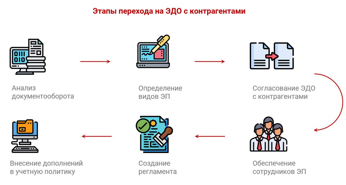 Электронный документооборот: в чем польза для организации.