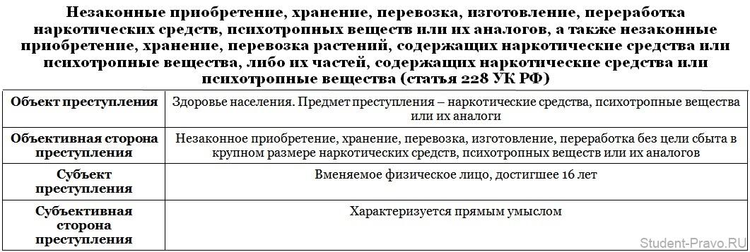 Статья 161 ук рф и комментарии к ней