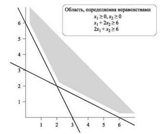 Формулировка основных типов задач лп, построение их математических моделей