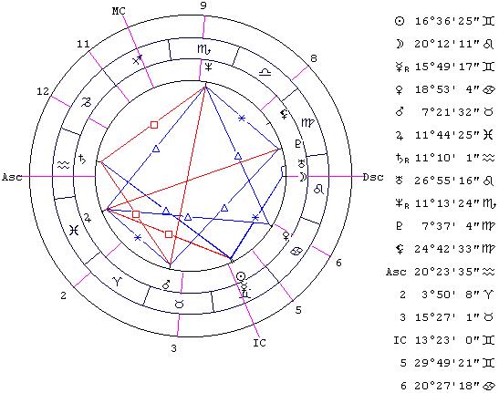 Точное время рождения в 2020 году - расчет соляра, лунара