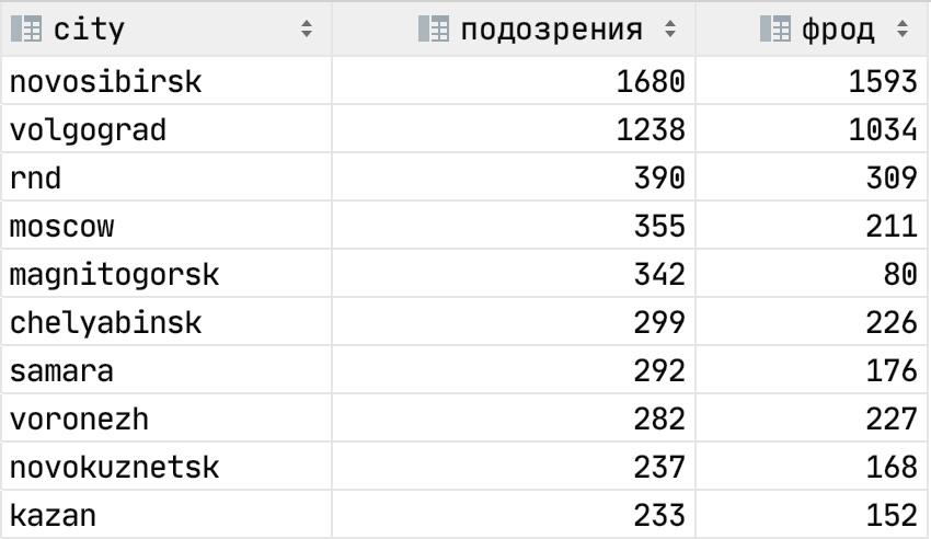 Телефонное мошенничество — википедия переиздание // wiki 2