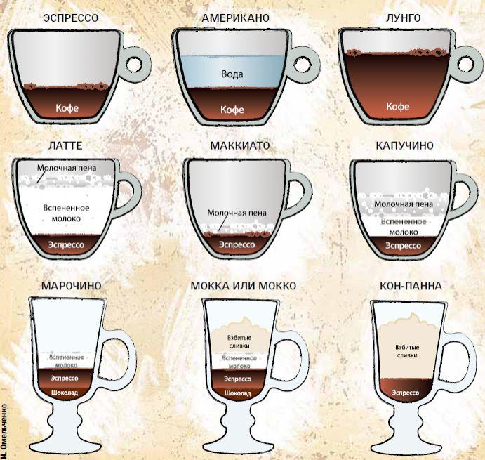 Американо кофе – что это такое, рецепты приготовления кофе американо в домашних условиях - rus-womens