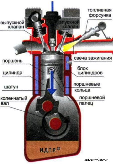 Устройство и принцип работы инжектора