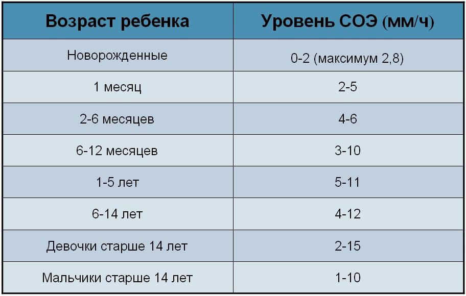 Показатели соэ при онкологии в таблицах женщинам, мужчинам и детям