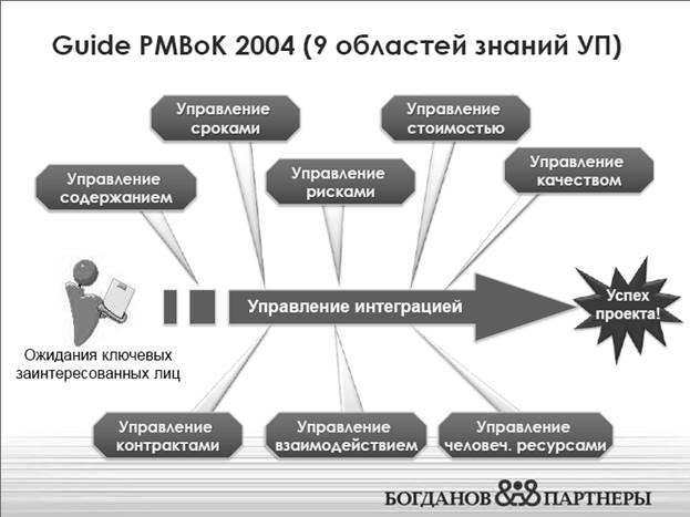 Что нового в pmbok 6? - управление проектами