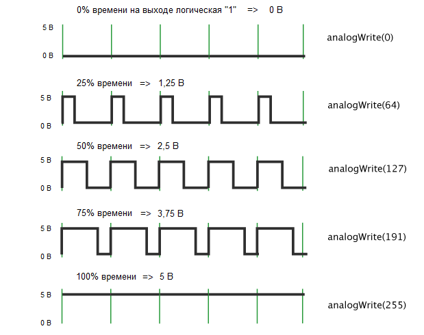 Все про широтно-импульсную модуляцию (шим)