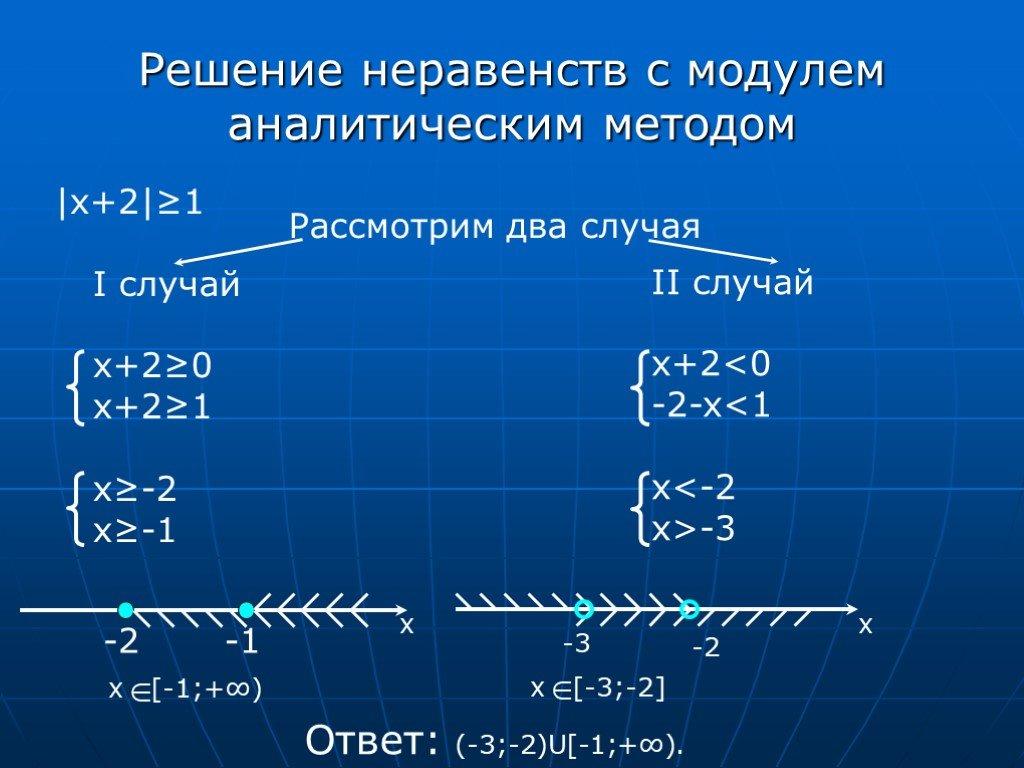 Модуль числа — знак, свойства, действия, как найти, примеры графиков
