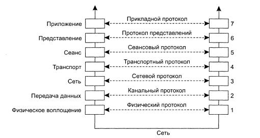 Протоколы интернет | информатика