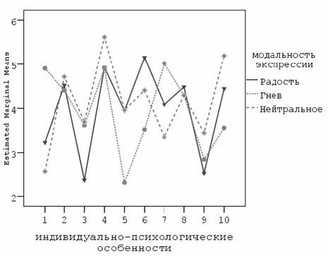 Экспрессия – что это такое, разные проявления в психологии и их объяснения