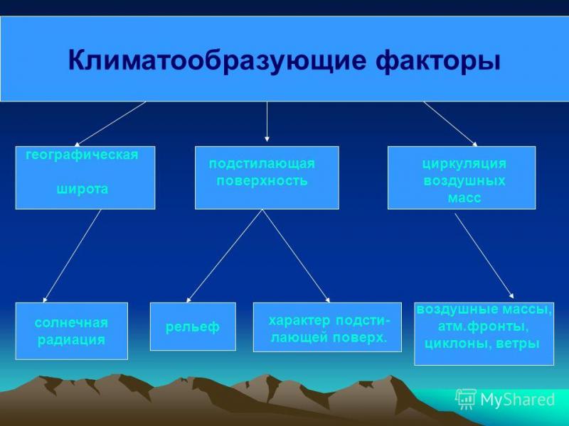 Климатообразующие факторы: основные и дополнительные