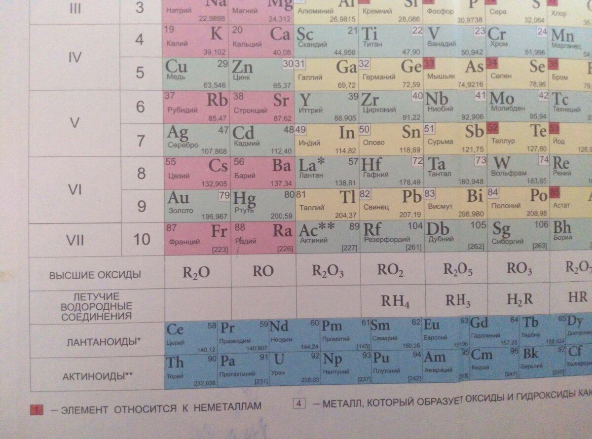 Периодический закон и периодическая система химических элементов д.и. менделеева – himi4ka