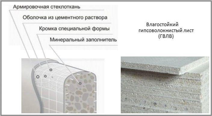 Кнауф - гипсоволокнистый кнауф-суперлист влагостойкий малоформатный (гвлв)