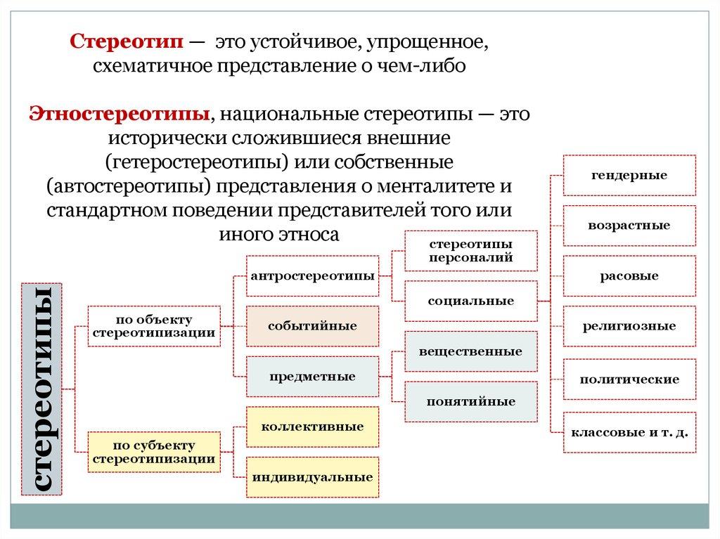 Стереотип - что это такое? основные виды и формирование стереотипов :: syl.ru