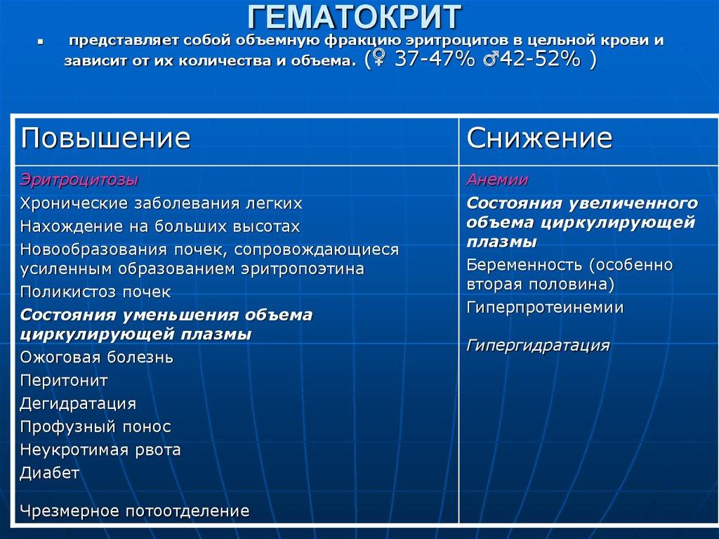 Гематокрит в анализе крови