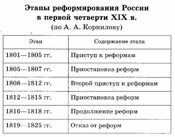 Негласный комитет при александре 1: учреждение, члены, деятельность и реформы
