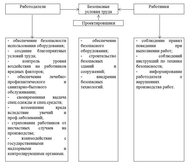 Специальная оценка условий труда (соут): кто и как должен проводить