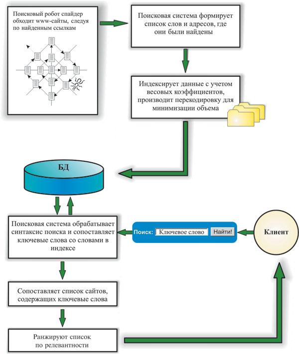 Как работает поисковая система и какие бывают поисковики?   интернет - грамотность с надеждой