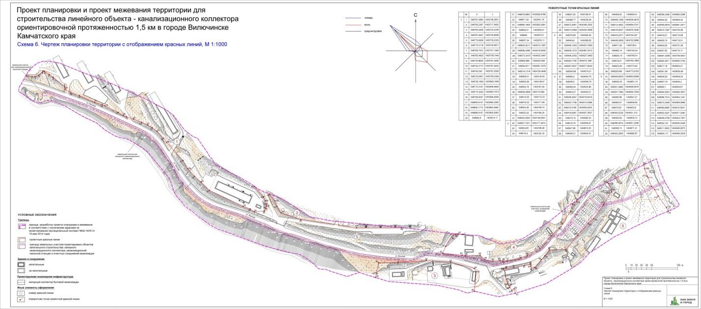 Линейный объект: градостроительный кодекс в строительстве