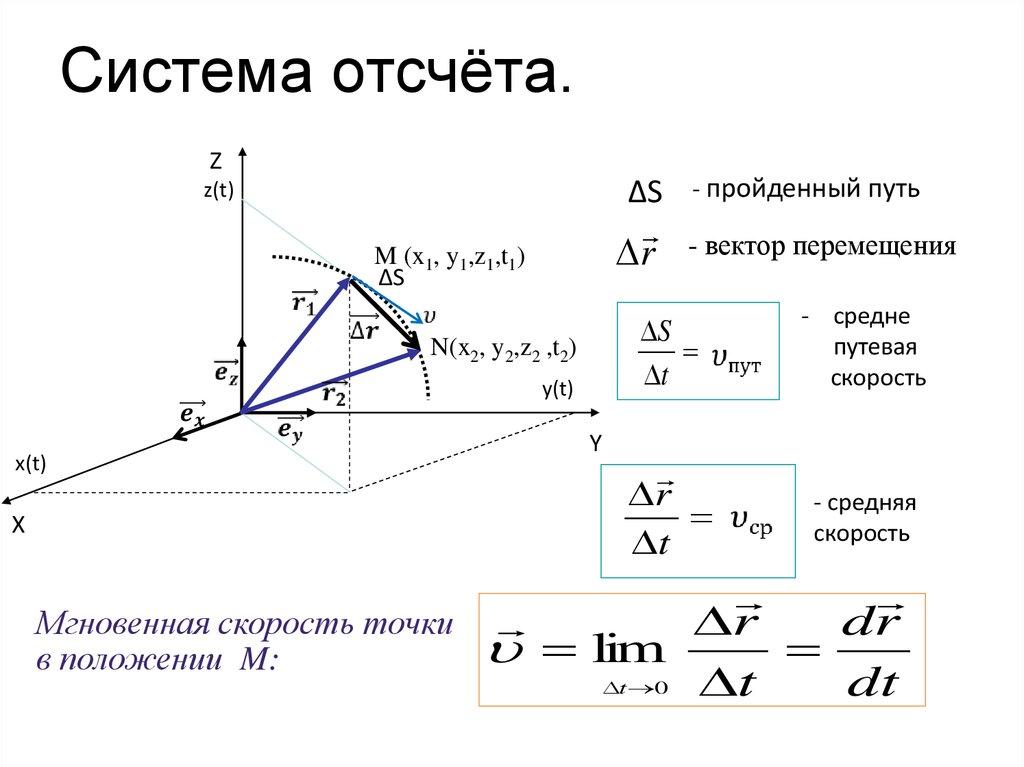 Система отсчёта в физике — что это, определение и виды