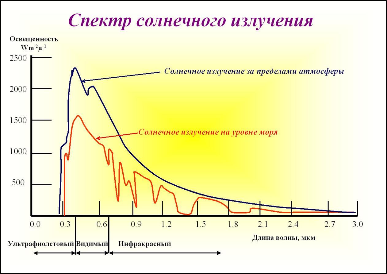 Что такое уф-индекс: определение, уровни