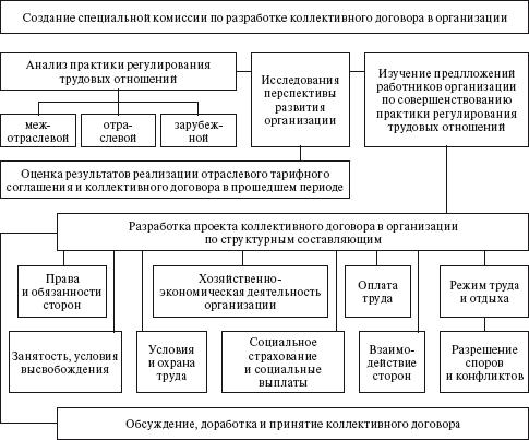 Коллективный договор образец заполнения 2019 - скачать образец