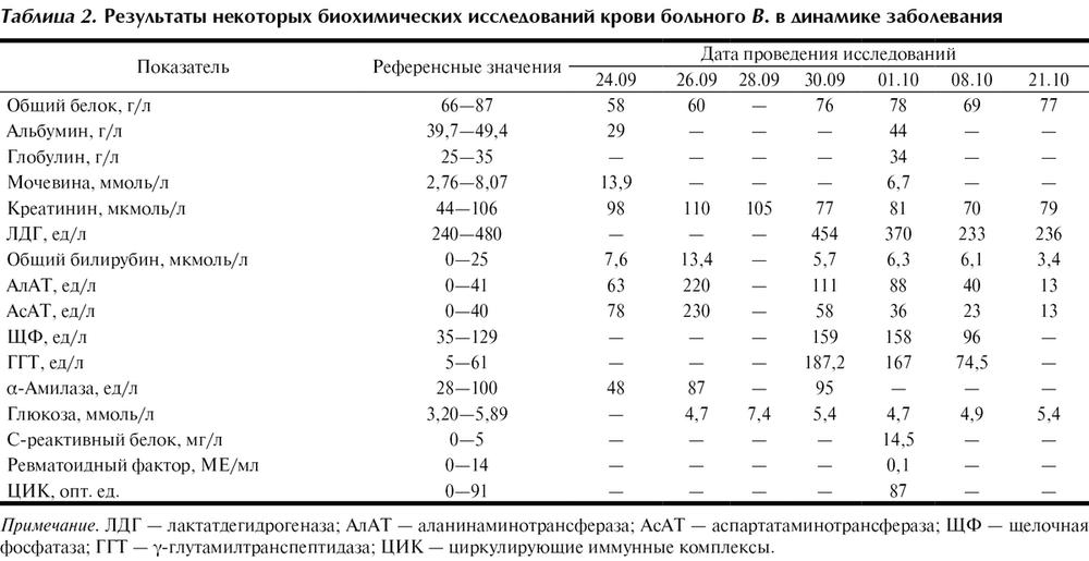 Лдг: норма и причины повышенния значения лактатдегидрогеназа в анализе крови
