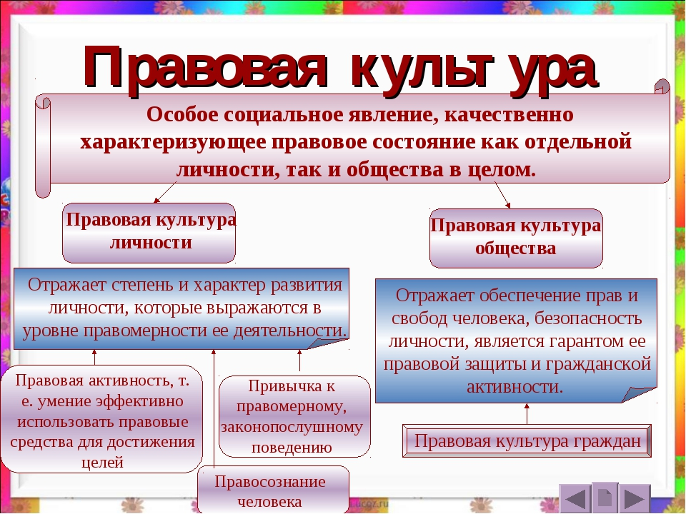 Правовая культура — википедия. что такое правовая культура
