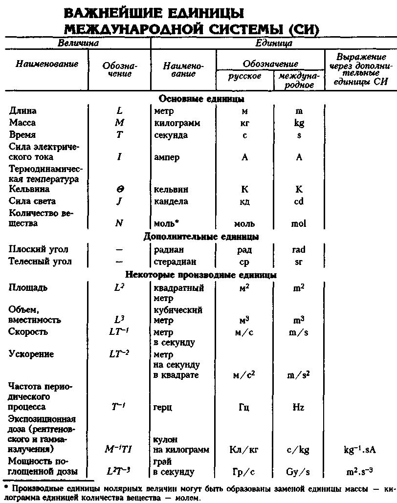 Система си. международная система единиц измерения