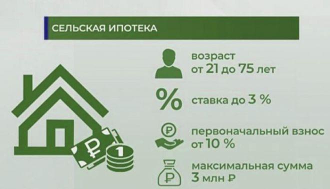 Сельская ипотека 2020 - условия ипотеки в сельской местности | банки.ру