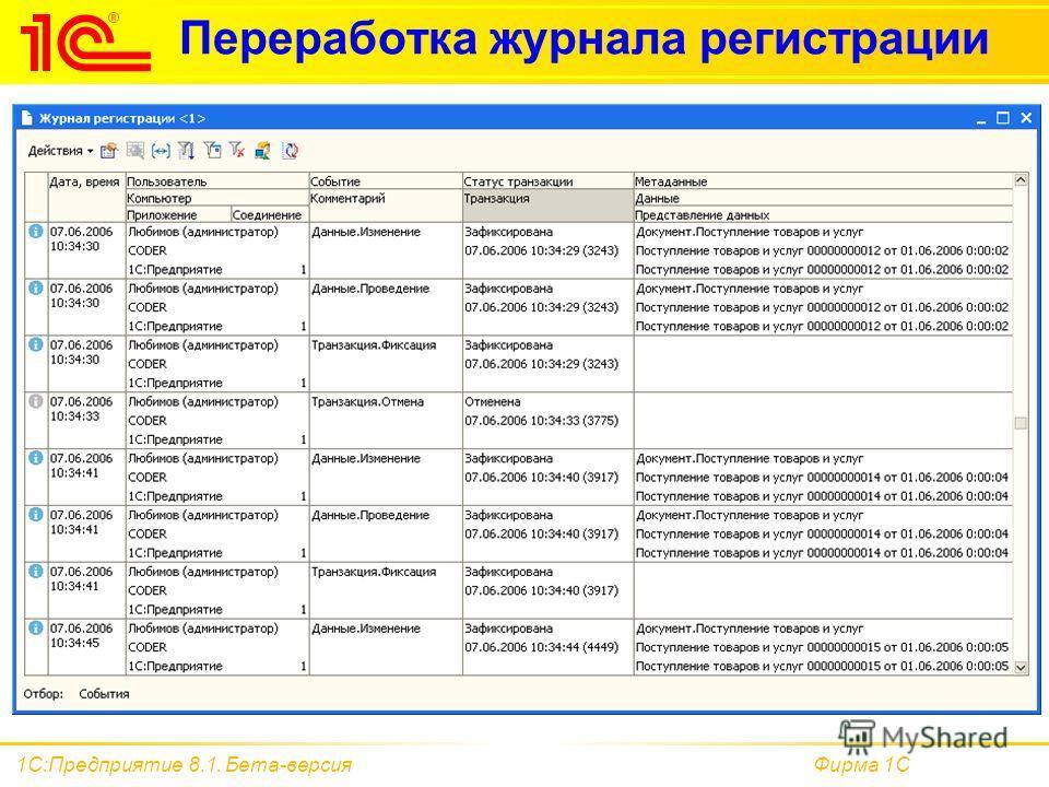 Автоматизация бюджетирования: содержание проблем, принципы их решения и сравнение программных продуктов (bi / erp / epm)