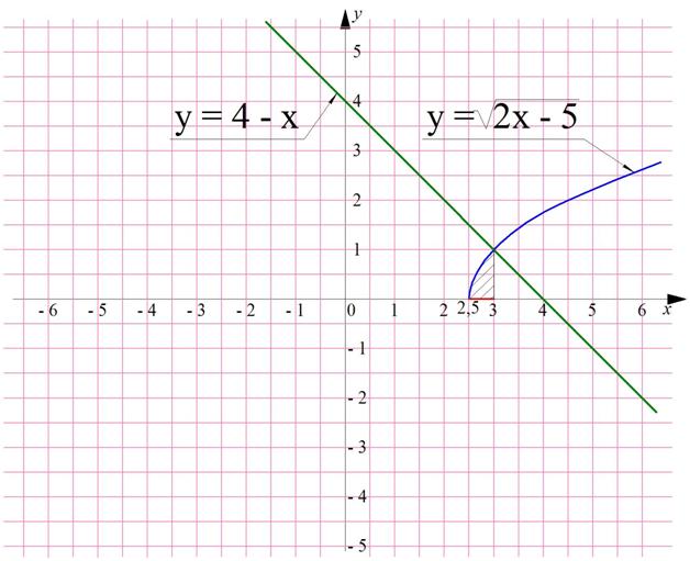 Урок 11: уравнения иррациональные - 100urokov.ru