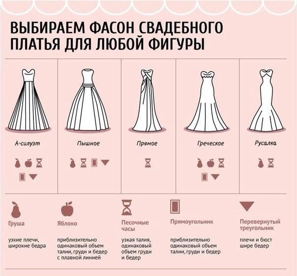 Что такое платье? значение слова и историческая справка. какие виды и фасоны платьев существуют? | категория статей на тему платье
