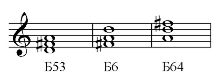 Интервалы в музыке. расположение интервалов на грифе гитары