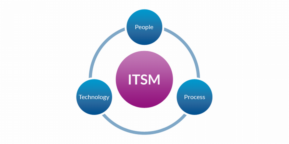 Itsm-менеджер по счастью: как профессия будущего помогает расширить границы сервис деск / хабр