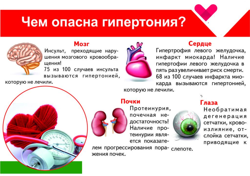 Что такое гипертония (артериальная гипертензия) и какие виды бывают?