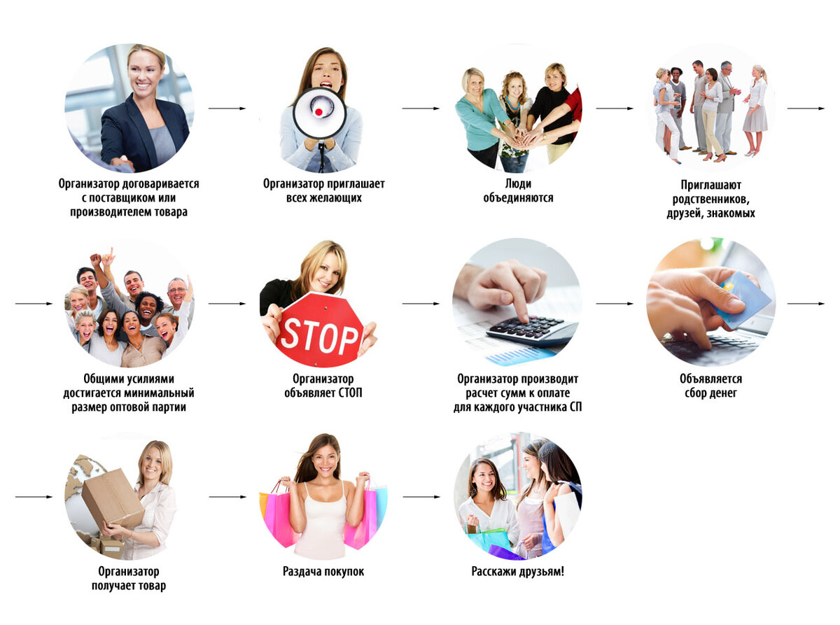 Что такое «совместные покупки»? | информация и правила | для мам