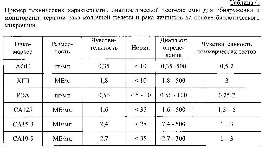 Онкомаркер са 125: норма и расшифровка результатов анализа крови, норма са 125 у женщин