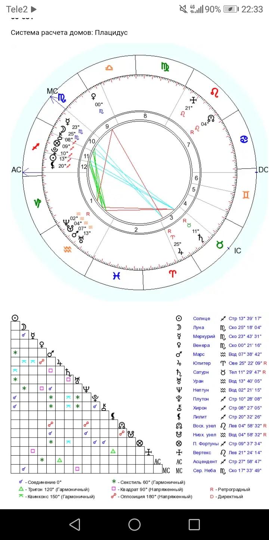 Асцендент в водолее — astroum.ru