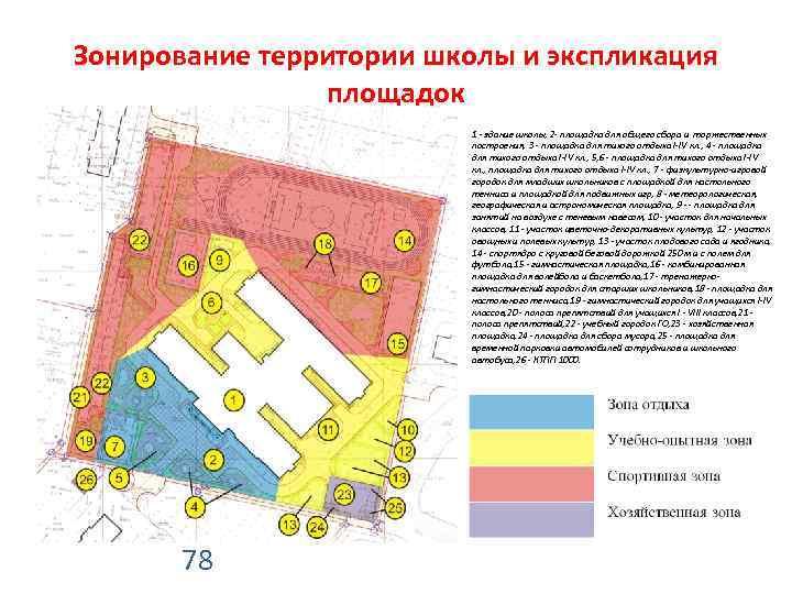 Функциональное зонирование дачного участка – rehouz
