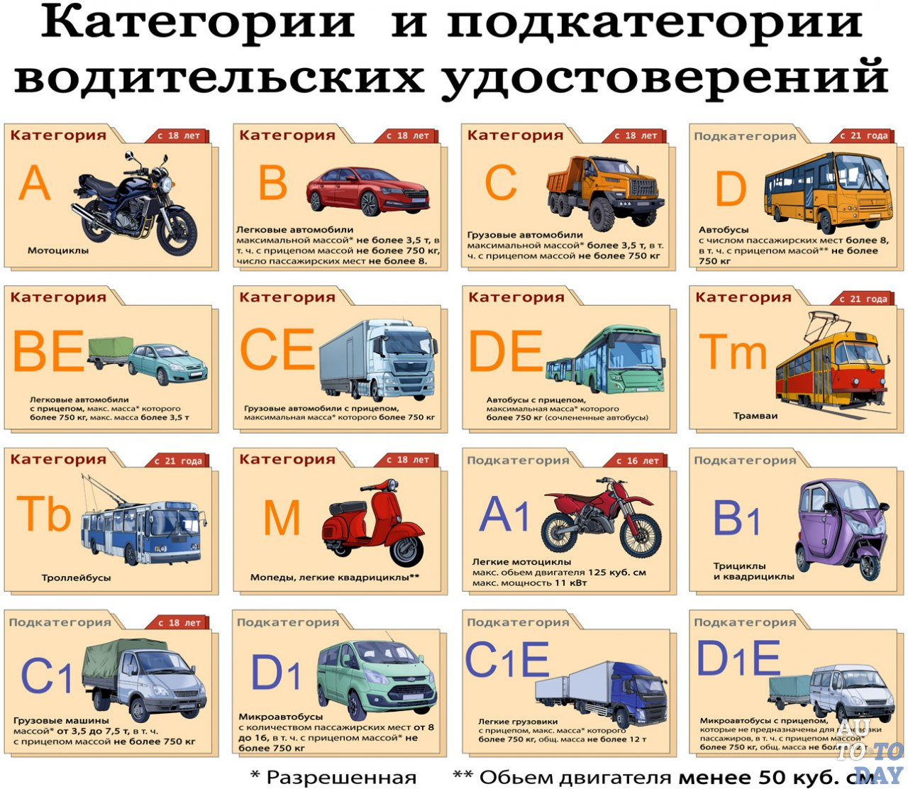 Категория в1 водительских прав: что это, расшифровка и какие машины можно водить