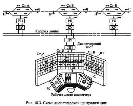 Электрическая централизация